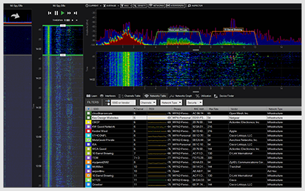 Ekahau Spectrum Analysis